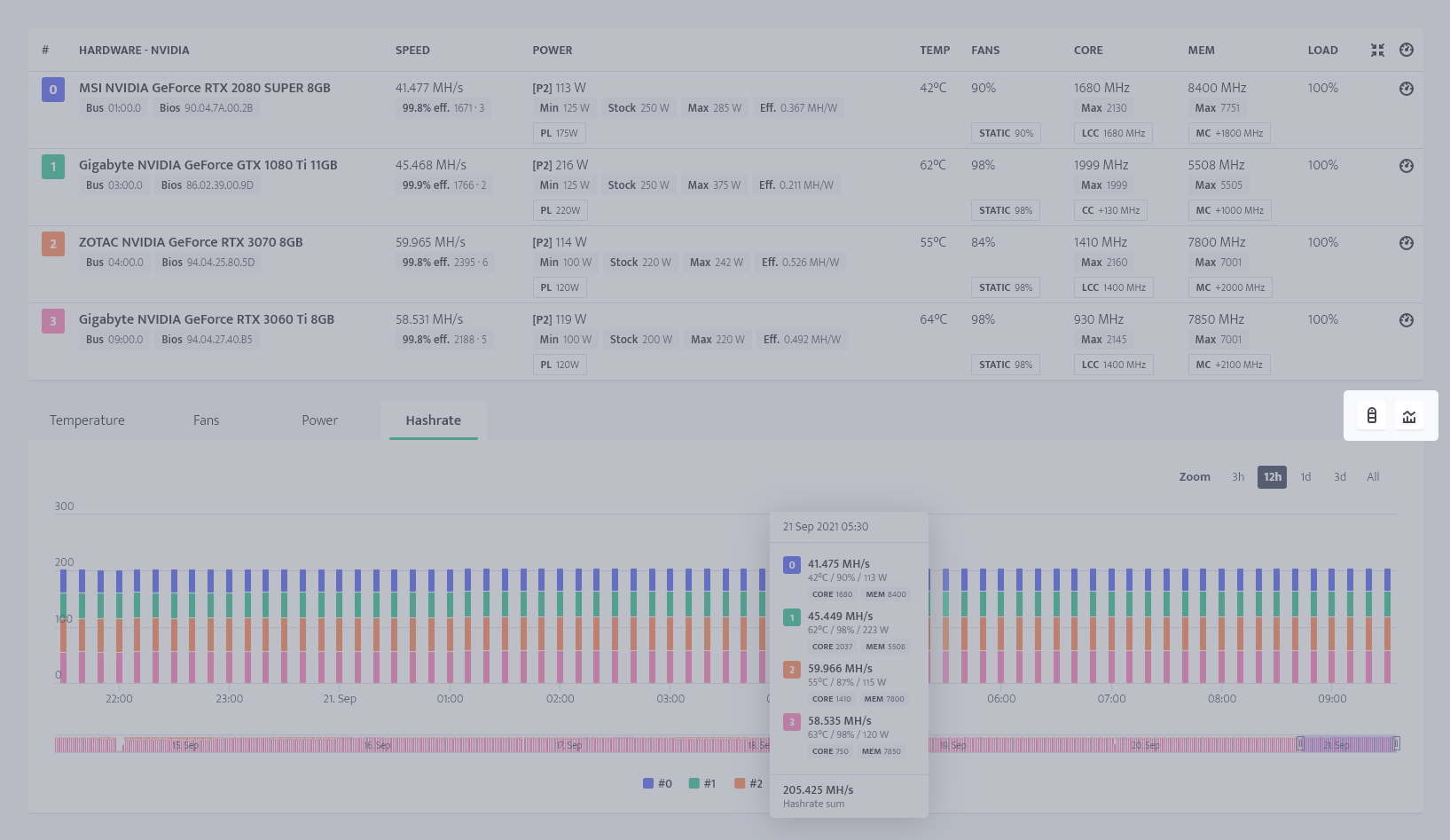 minerstat - Worker's profile - Hardware charts actions